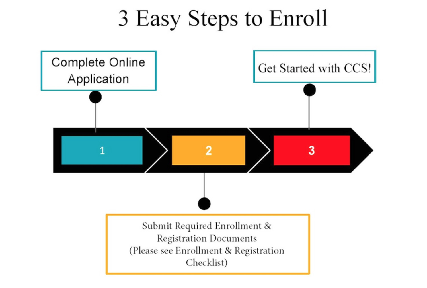 Enroll in 3 Easy Steps